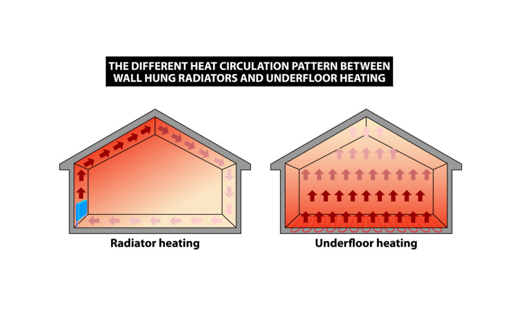 visual of radient heating 1024x664 - Garage Radiant Floor Heating — Everything You Need to Know